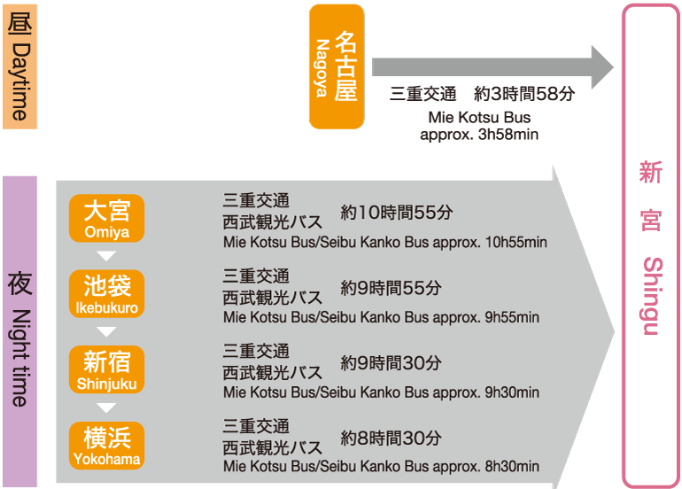 Access by Expressway Bus from Nagoya/Kanto metropolitan area to Shingu